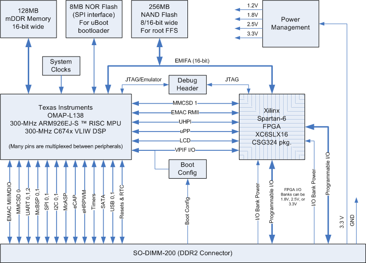 mitydsp l138 architecture arm9 based platforms critical link support rh support criticallink com