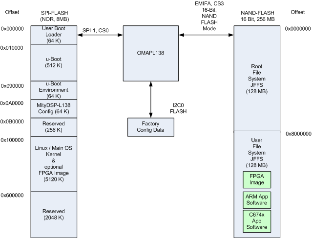 MityDSP-L138 Architecture - ARM9 Based Platforms - Critical Link ...