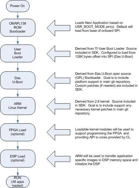 MityDSP-L138 Architecture - ARM9 Based Platforms - Critical
